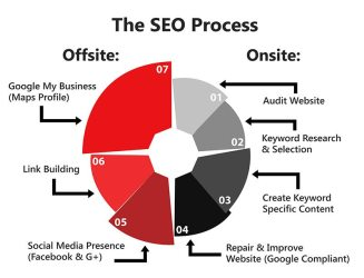 SEO-Process - Internet Marketing Adelaide